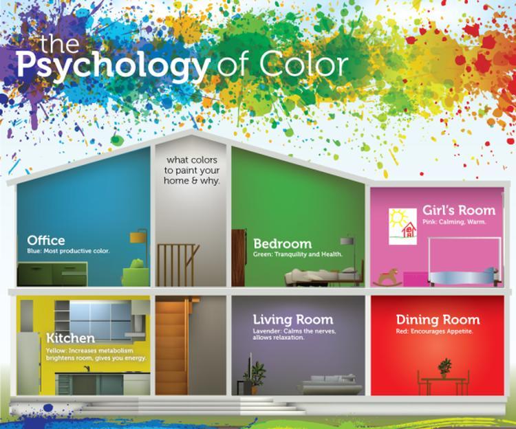 Het effect van kleuren in je huis. Welke kleur verf ik mn muur ...